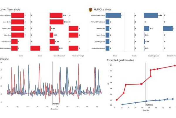 Picture for EFL Stats Gallery : xT timeline, aerial duels, shot maps and more from Luton Town vs Hull City