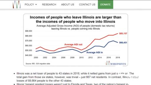 Illinois lost more than $12 billion in income in 2 years: Analysis of IRS  migration data   News Break