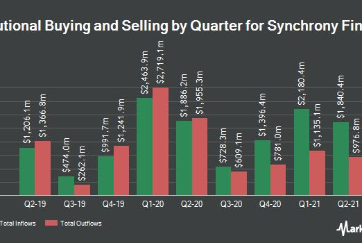 Picture for Syntal Capital Partners LLC Acquires New Holdings in Synchrony Financial (NYSE:SYF)