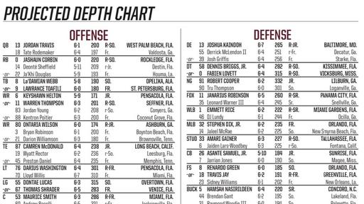 Fsu S Depth Chart Vs Uva A Couple Players Removed From 2 Deep News Break