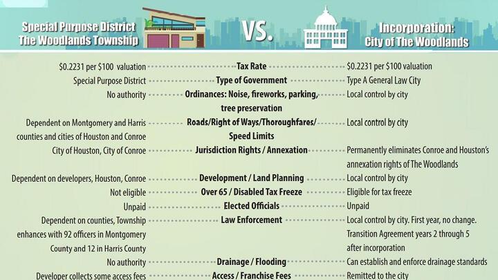 Cover for Woodlands Incorporation: Board Directors, Howard Hughes Debate Franchise Fees