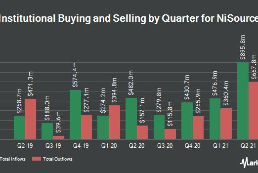 Picture for Bridgefront Capital LLC Decreases Stock Holdings in NiSource Inc. (NYSE:NI)