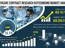 Picture for Healthcare Contract Research Outsourcing Market to Garner a Valuation of US$ 229.2 Billion by 2027, at CAGR of 15.1%, Global Industry Analysis by Type, Diagnosis, Treatment, Size, Growth, Top Company Profile, Regional Revenue