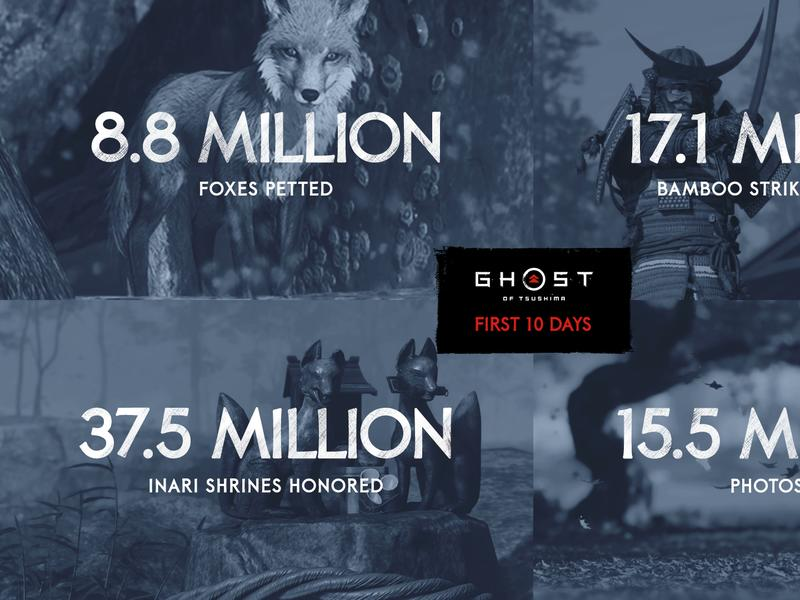 Ghost Of Tsushima Players Have Racked Up Some Interesting Stats News Break