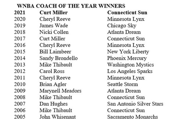 Picture for Connecticut Sun Head Coach Curt Miller Named 2021 Coach Of the Year