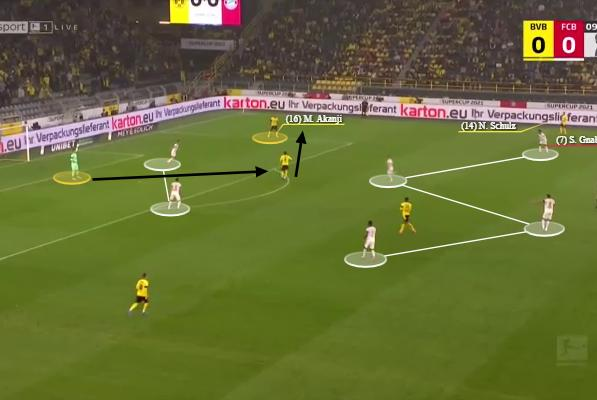 Picture for Bundesliga 2021/22: Why Marco Rose reverted to a 4-diamond-2 at Dortmund – tactical analysis