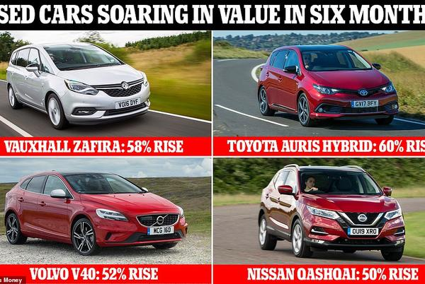 Picture for Used cars: Models that sell for 60% more than six months ago