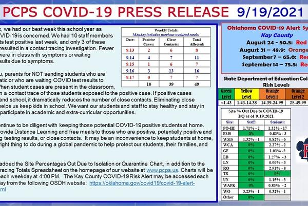 Picture for PCPS reports 10 new COVID-19 cases for the week of Sept. 13