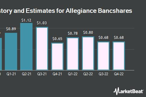 Picture for Brokerages Expect Allegiance Bancshares, Inc. (NASDAQ:ABTX) Will Announce Quarterly Sales of $60.20 Million