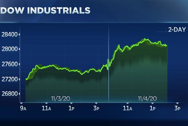 Picture for Stocks surge in post-election rally even as winner remains unclear, S&P 500 jumps 2%