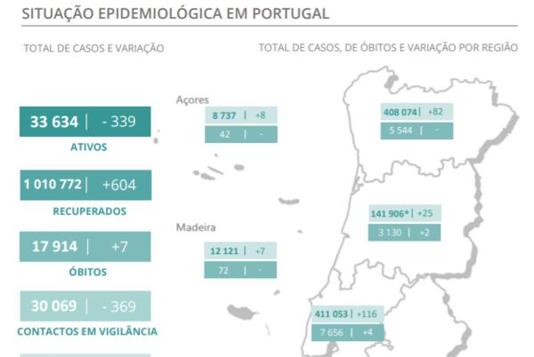 Picture for Portugal is 'at the end of a pandemic phase': Chief epidemiologist