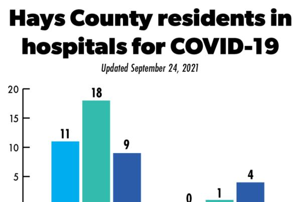 Picture for Buda woman dies of COVID-19; County records 112 new cases Friday