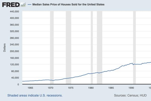 Picture for The median home price just passed $400,000 for the first time ever
