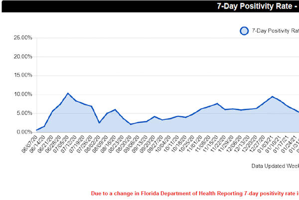 Picture for COVID-19 patient count continuing to fall at Sarasota Memorial, but death rate climbing