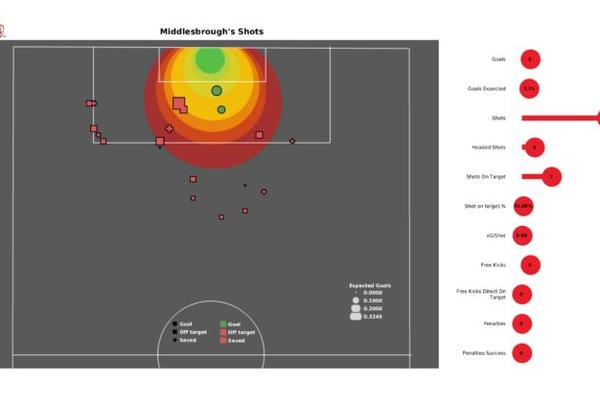 Picture for EFL Stats Gallery: xG, possession, aerial duels and more from Middlesbrough vs Barnsley