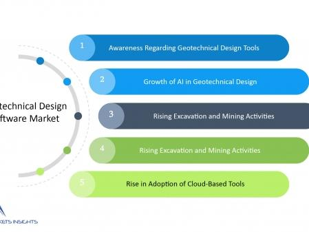 global-geotechnical-design-software-market-is-expected-to-grow-at-a-cagr-of-15-01-over-the-forecast-period-owing-to-increasing-demand-for-efficient-design-of-foundations-among-end-users-says-absolute-markets-insights