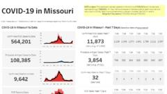 Cover for THURSDAY UPDATES: More than 2,200 COVID-19 cases reported in Missouri