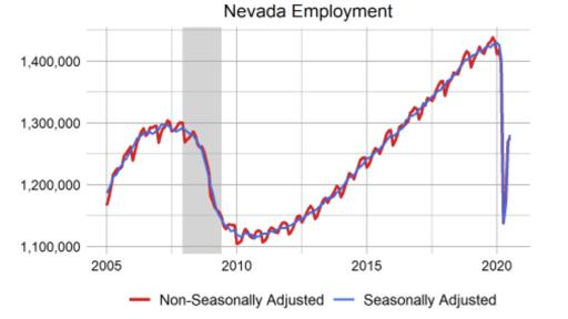 Nevada Detr Reports 14 Unemployment Rate For The State For July News Break