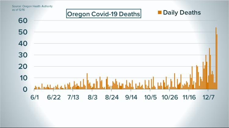 Oregon reports 48 more COVID-19 deaths; more than 100 deaths reported over last two days