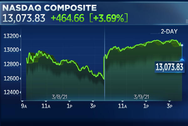 Picture for Nasdaq roars back 3.6% for its best day in 4 months, S&P 500 adds more than 1%