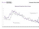 Picture for LegalShield Consumer Stress Index Continued to Increase in June
