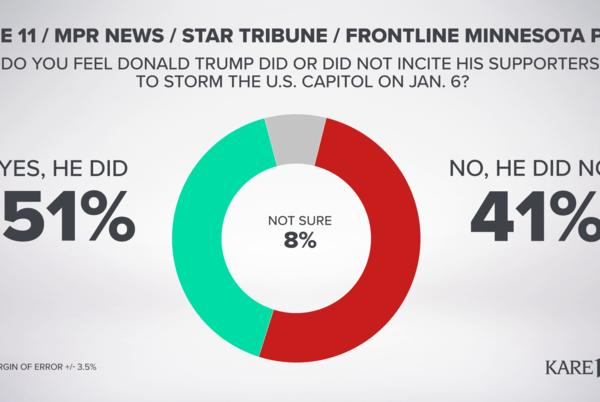 Picture for Minnesota Poll: Slightly more voters believe Donald Trump incited Capitol riot on Jan. 6