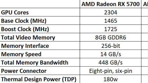 Amd Radeon Rx 5600 Xt Review And Benchmarks News Break