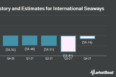 Picture for -$0.76 Earnings Per Share Expected for International Seaways, Inc. (NYSE:INSW) This Quarter