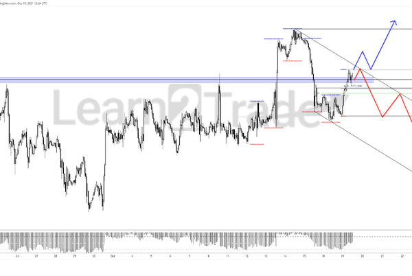 Picture for Gold holding above 11780 (Last week's range highs)