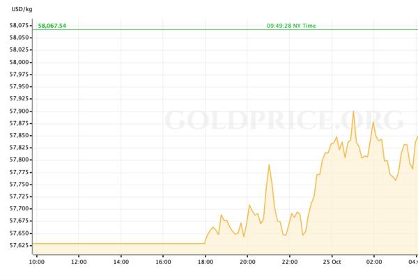 Picture for Gold Price Preview: October 25 - October 29