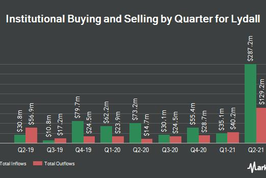 Picture for Magnetar Financial LLC Takes Position in Lydall, Inc. (NYSE:LDL)