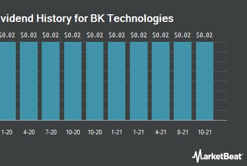 Picture for BK Technologies Co. (NYSEAMERICAN:BKTI) Announces Quarterly Dividend of $0.02