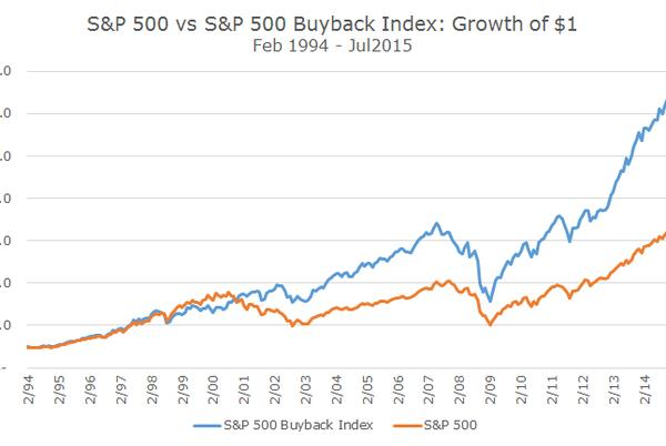 Picture for Stock Buybacks - Why Do Companies Buy Back Their Own Stock?