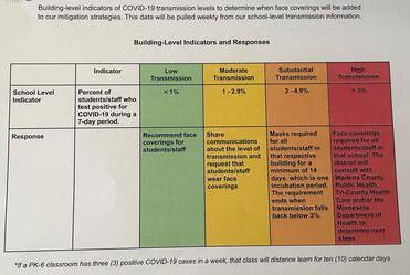 Picture for Wadena-Deer Creek schools adds masking plan depending on school COVID-19 cases