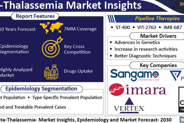 Picture for The Beta-Thalassemia treatment market is expected to grow significantly due to the launch of emerging therapies during the forecast period (2021-30)