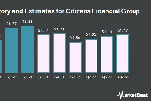 Picture for $1.19 Earnings Per Share Expected for Citizens Financial Group, Inc. (NYSE:CFG) This Quarter
