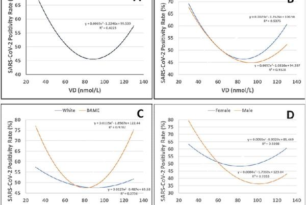 Picture for Does vitamin D deficiency increase the risk of SARS-CoV-2 infections?