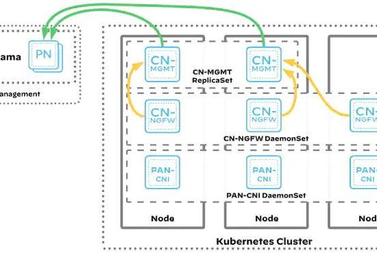 Picture for Secure Amazon EKS on Outposts with CN-Series