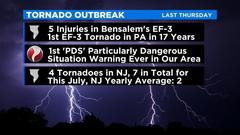 Cover for 1 Day, 9 Tornadoes: A Look At This Week's Severe Weather Across The Tri-State Area