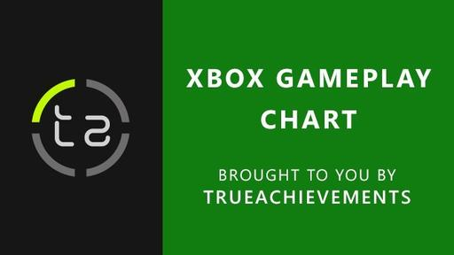 Xbox Gameplay Chart Carrion Makes Its Debut While Minecraft