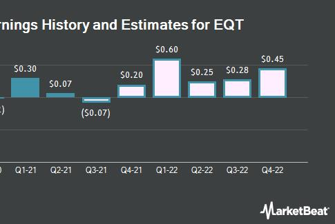 Picture for Q2 2022 EPS Estimates for EQT Co. (NYSE:EQT) Lifted by Analyst
