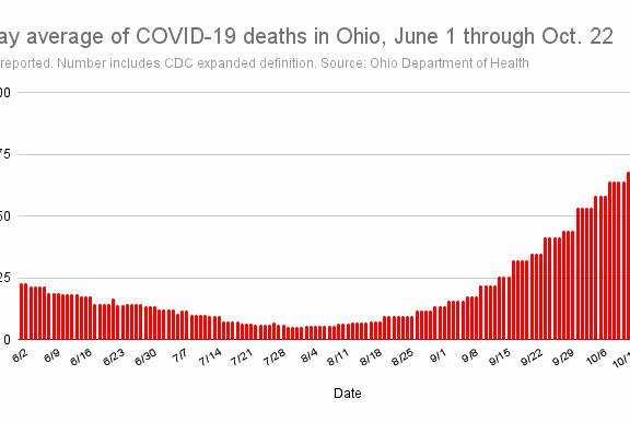 Picture for Ohio reports 339 new COVID-19 deaths