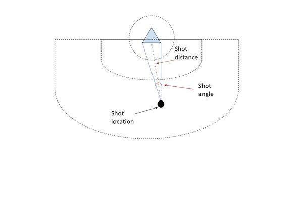 Picture for On the Development and Application of an Expected Goals Model for Lacrosse